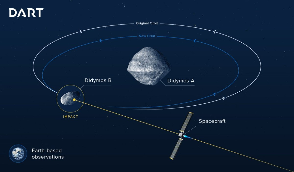 """NASA & ESA plan a test of a """"planetary defence"""" mission designed to deflect an incoming asteroid. AIDA project (Asteroid Impact and Deflection Assessment) involves two different missions: NASA's DART (Double Asteroid Redirection Test) to impact and ESA's Hera to measure results pic.twitter.com/fL8rZO4GAY"""