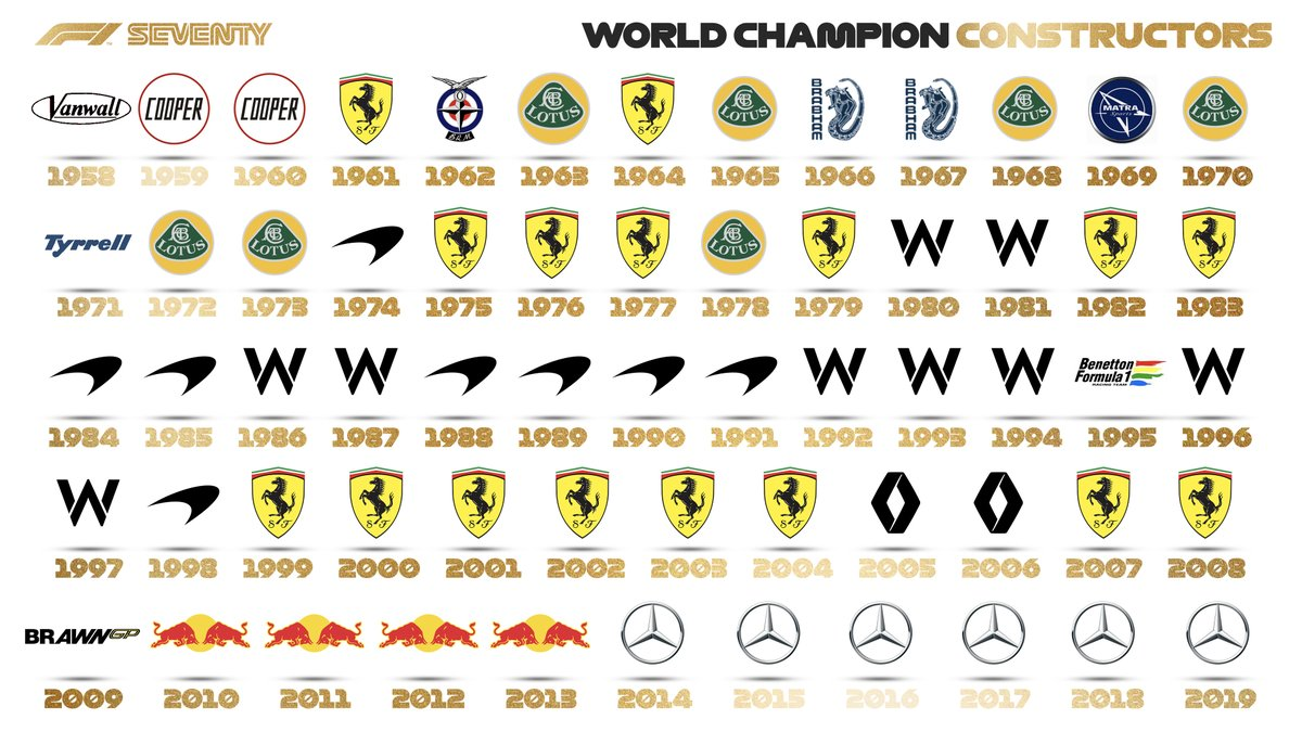 WORLD CHAMPION CONSTRUCTORS 🏆  A special roll of honour on our 70th Anniversary weekend  #F170 🇬🇧 #F1 https://t.co/IFQoJYD4xj