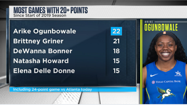 Arike Ogunbowale finished with 24 points in @DallasWings' 85-75 victory over @AtlantaDream on Saturday, giving her the most games with at least 20 points since the start of her rookie season in 2019. (Via @ESPNStatsInfo) https://t.co/5iexf5X54E