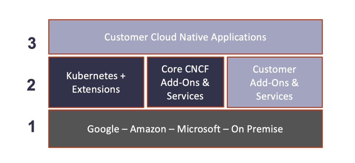 Everything youve wanted to learn about #cloudnative in one easy place. Get a brief history, benefits, a breakdown of what cloud native looks like, and more. bit.ly/2OjIxBh