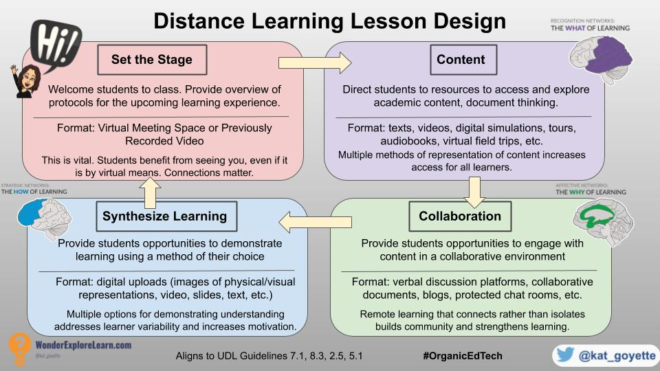Level up your virtual classroom with distance learning blogposts: https://t.co/Xoy7lAjPYp  #distancelearning #edtech #organicedtech #dbcincbooks #cvtechtalk #wearecue #tlap #ditchbook #caedchat #leadlap https://t.co/PK6Bkb6n8g