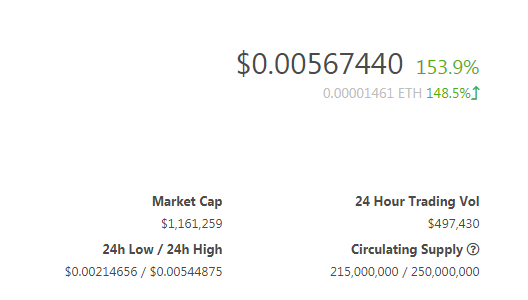 $VSN the 1m$ MC #Defi #microcap on its way to new ATH 🚀🚀  ✅#FUD survived ✅price 153% up ✅volume rising ✅wallet count rising ✅member count rising ✅superb #tokenomics  🔜#exchanges, #staking, #MobileWallet  $SWAP $DIA $LINK $DXD $BAND $AKRO $DOS https://t.co/7K1bHFcaEX https://t.co/IbtmcoZwyg