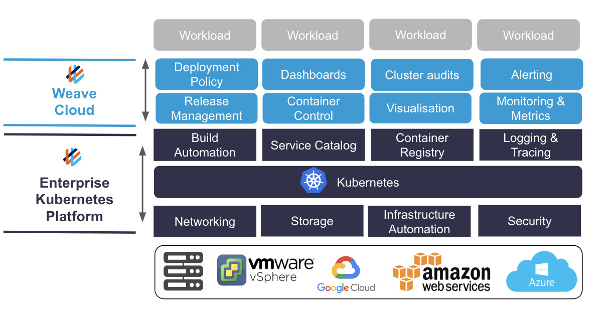 Accelerate your #kubernetes adoption! Learn more about our developer-centric approach. Request a demo of our Weave Kubernetes Platform. bit.ly/2LMP86Q