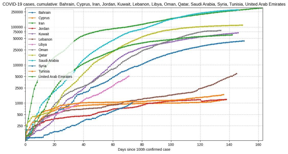 Evolution of cases in Bahrain, Cyprus, Iran, Jordan, Kuwait, Lebanon, Libya, Oman, Qatar, Saudi Arabia, Syria, Tunisia, United Arab Emirates, since 100th confirmed case. pic.twitter.com/441QLYavqt