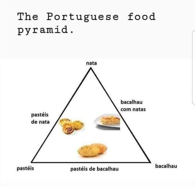 The Portuguese Food Pyramid.