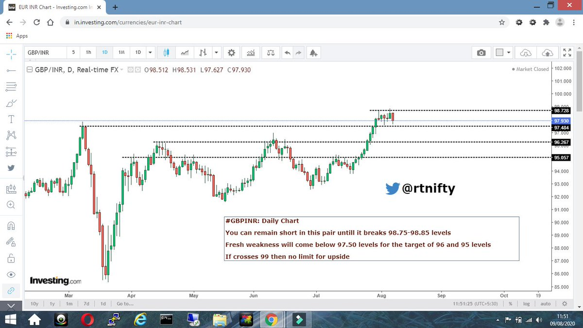 #GBPINR: Daily Chart   Trade the levels accordingly  #USDINR #jpyinr #eurinr #gbpinr #EURUSD #gbpusd #USDJPY #forexsignals #forextrader #forex #forextrading #ForexMarket #forexnews #forextrader #forexlife #Forexfunded #forexsignal #forexlifestyle #eurgbppic.twitter.com/3RwiKlHhgR