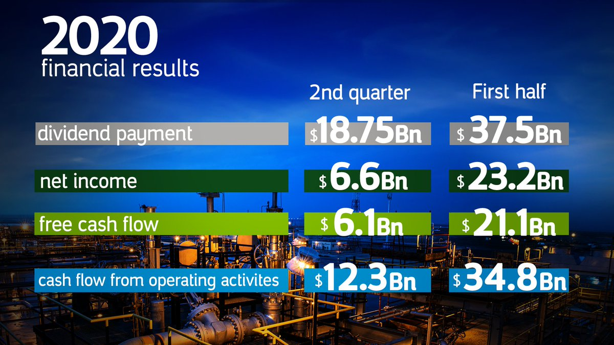 #Aramco's earnings proves the company's resilience and its commitment to achieving strong financial results despite any challenges.   Learn more about our 2nd Quarter results:  https://t.co/Yep0OhrEpO  #AramcoResults https://t.co/DIA8cunx4n