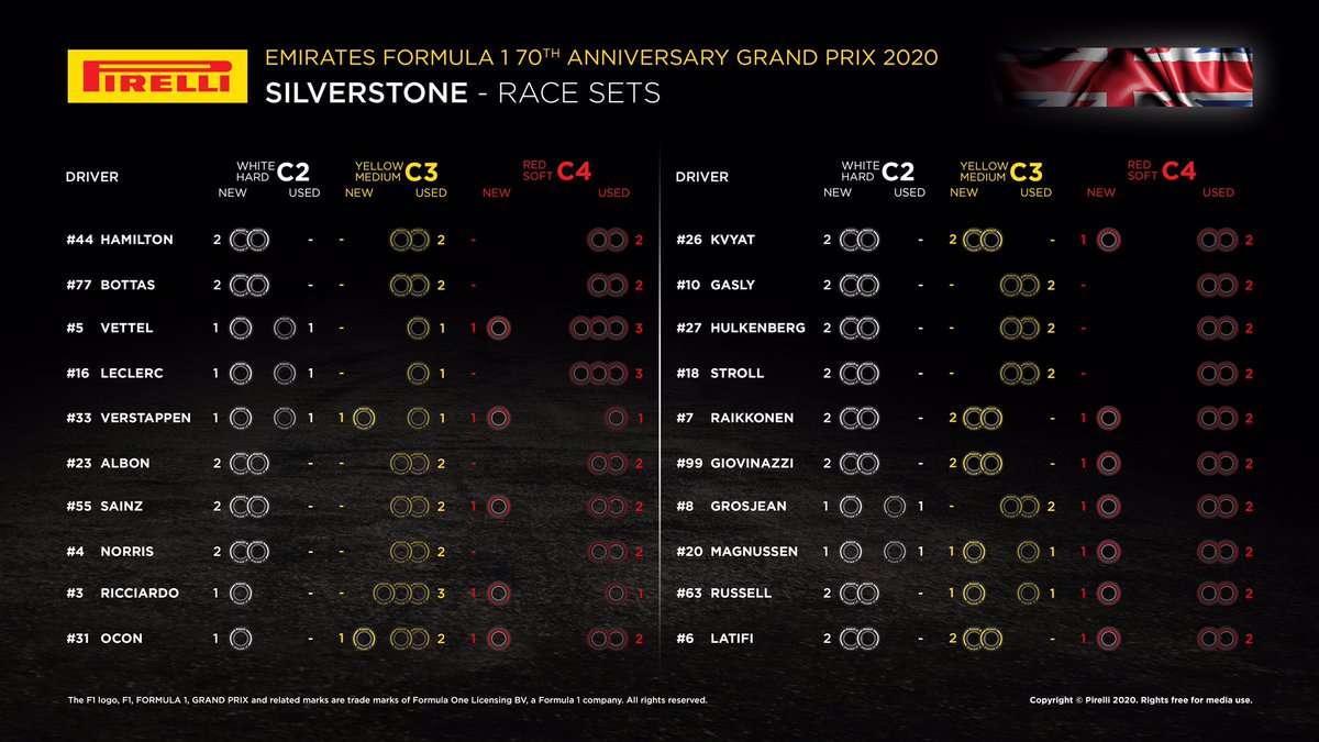 Let's get ready for #F170 @SilverstoneUK!  Here are the #Fit4F1 tyre sets available for the race! @F1 https://t.co/9Gz8o50mQM