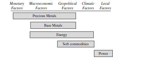The factors that impact specific types of Commodities. [Source: Unknown]. #forex #forextrader #bitcoin #trading #forextrading #money #forexsignals #trader #cryptocurrency #forexlifestyle #investment #business #crypto #entrepreneur #investing #binaryoptions  #forexmarket #stockspic.twitter.com/FE5YYsvfme
