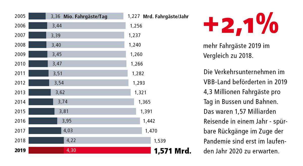 Der #VBB hat etliche #facts zu den #Öffis zusammengestellt. Fact of the day: Die Fahrgastzahlen im #VBBLand stiegen von 2018 auf 2019 um 2,1%. Auch wenn uns 2020 neue Herausforderungen beschäftigen: Für den Blick zurück auf 2019 gibt's hier mehr Infos: https://t.co/OgSp1dBofb https://t.co/BpgsVlPaV0