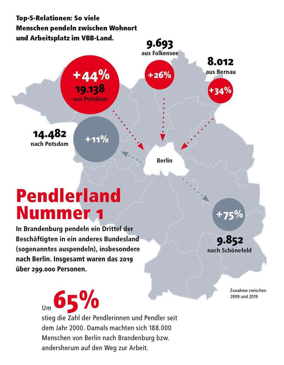 Erfahrt in unserer Datensammlung mehr über die Pendlerbewegungen im #VBBLand und seht, wie viele Fahrgäste zwischen Brandenburg und Berlin hin und her pendeln. Mehr Infos: https://t.co/OgSp1djMQB https://t.co/TsgWAQ20It