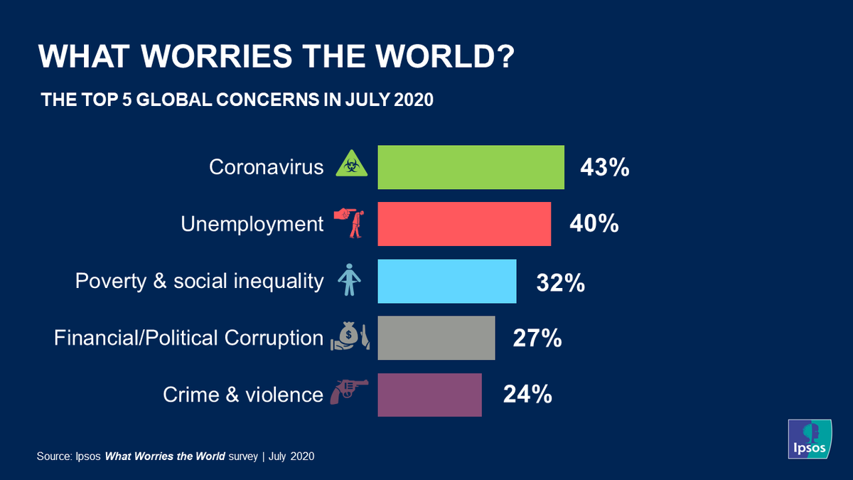 What Worries the World? For 11 of the 27 surveyed nations, #COVID19 is the biggest concern for the fourth successive month. After #coronavirus, #unemployment is the second highest ranked global concern. Discover the July report 👉 https://t.co/c0xEz2Pby7 #WWW #mrx# https://t.co/OryrB9cvTk