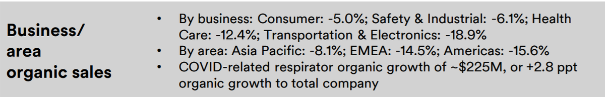 Superconglomerate 3M sets the tone for Q2 earnings season: sales down in every division, and every region. (Sold more Covid-19 masks though.) $MMM https://t.co/ySARht8onl