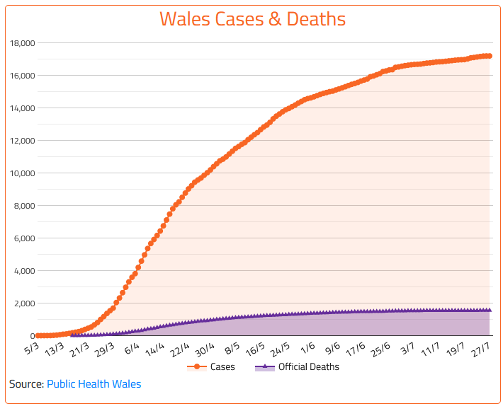 @PublicHealthW 28/7 Wales #COVID19 update +21 to 17,191 cases +0 to 1,549 official deaths See more Wales data on coronainfo.uk/wales.html #coronavirusUK #coronavirusWales #CovidUK