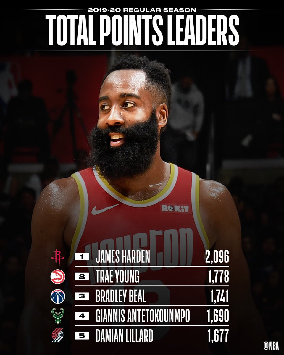 📈🏀 STAT LEADERS THREAD 📈🏀 With NBA Restart tipping off this Thursday (7/30) on TNT, check out the TOTAL POINTS and POINTS PER GAME leaders from this season so far! #WholeNewGame