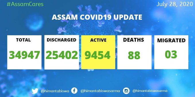 9454 Active cases in Assam Due to COVID 19