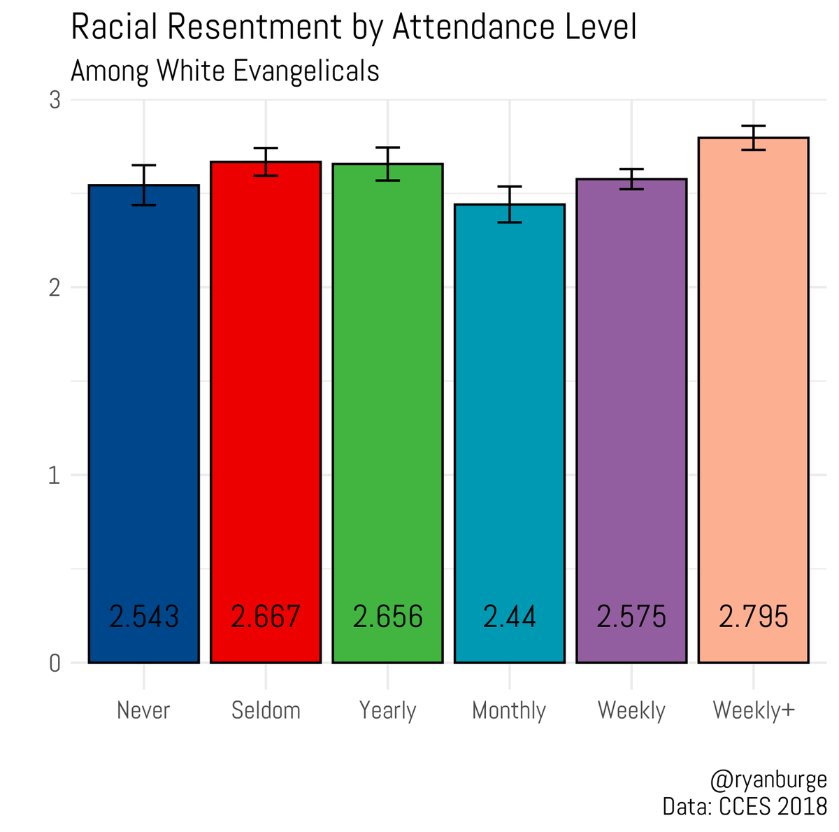 Racial resentment scale