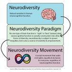 Image for the Tweet beginning: #Neurodiversity is a powerful tool