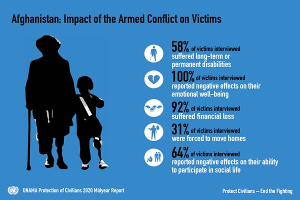 """""""Prioritizing experiences, needs, and rights of victims of the conflict will be essential for ensuring a sustainable peace"""" Very important that @UNAMAnews Protection of Civilians 2020 Midyear Report includes impact of the #Afghanistan conflict on civilians bit.ly/2OY6P51"""