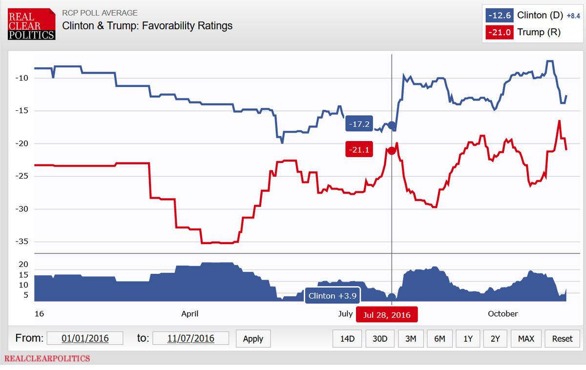 In July 2016, Trump was the most disliked nominee in modern history and won anyway. But he ran against Hillary Clinton, who was the second most disliked nominee.   Net favorability ratings: July 2016: #Trump: -21 #Clinton: -17  July 2020: #Trump: -16 #Biden: -1.5  #US2020 https://t.co/rIFYMS4qMY https://t.co/tp9xsLyEmM