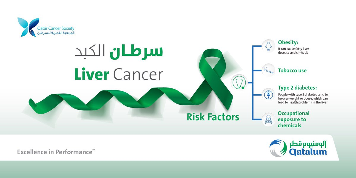 July is #livercancerawarenessmonth and we're collaborating with @qcs_qatar to raise awareness on its risk factors, symptoms and preventions. #protectyourself #livercancer #livercancerawareness #awarenessmonth #livercancer https://t.co/HuOHyiCzDt
