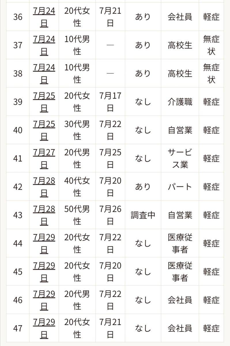 感染 門真 者 コロナ 市 【大阪コロナ】門真市の高齢者施設で3分の1の入居者死亡 施設の名前は『コンフォート門真』