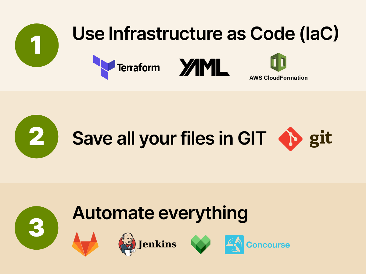 1/10 The idea behind GitOps is straightforward: 1. Scripts that create update, delete, etc. infrastructure are saved in GIT. 2. The state of your infrastructure is saved in GIT. 3. You have automation to trigger all your scripts. Lets see an example.