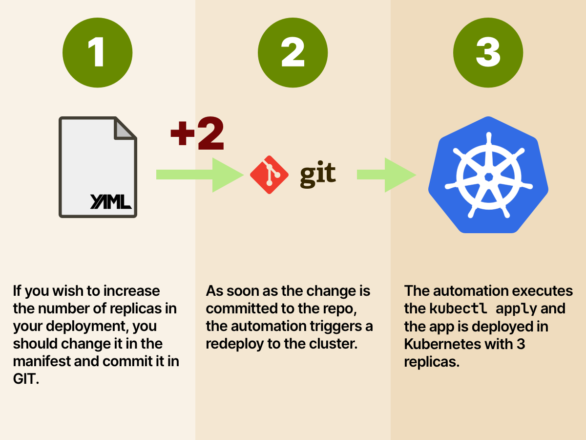 3/10 What do you do if you want to scale your deployment? In GitOps, the state of the infrastructure is stored in GIT. So you change your Deployment definition in GIT and apply the change to production. What about autoscaling?