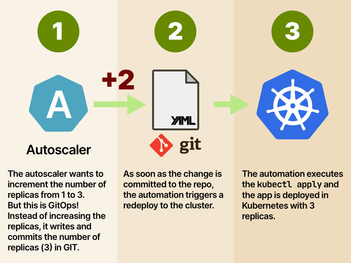 4/10 The autoscaler should not increase the number of replicas live! It should increment the number of replicas in GIT. Then, the change should be redeployed to production. In GitOps, every change goes through GIT. Always. But why?