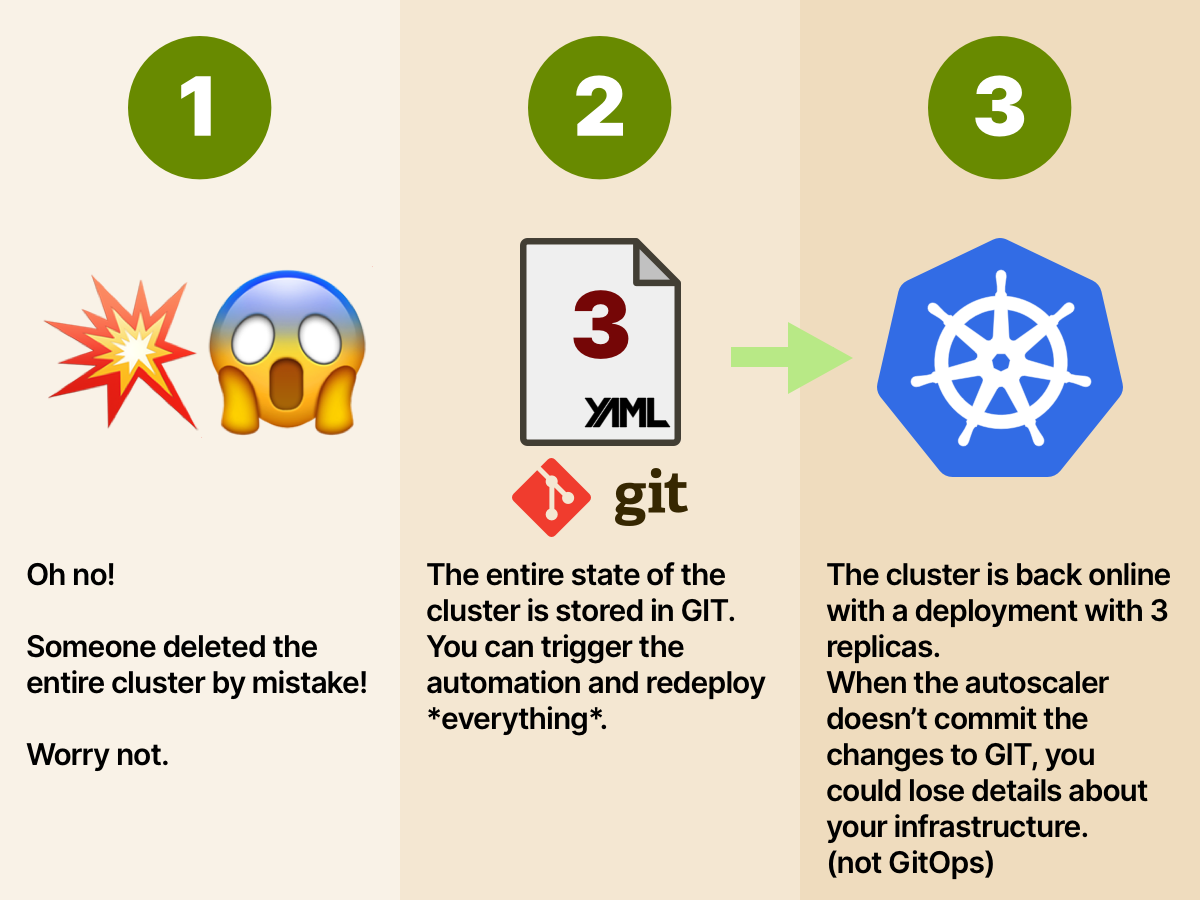 5/10 Imagine deleting your infrastructure by mistake 😱 If you have the full state in GIT, you can trigger your scripts and recreate the same setup as before! When you rebuild the infra, even the number of replicas set by the autoscaler are set correctly. Powerful, isnt it?