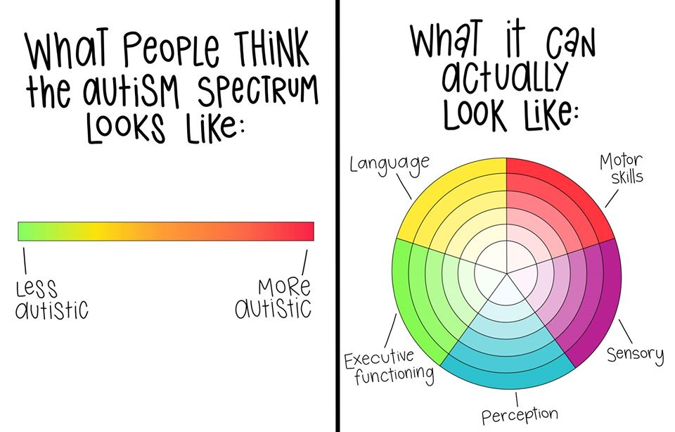 So many people think ASD looks like the graphic on the left.