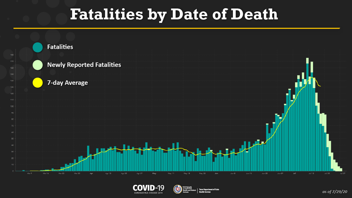 The fatalities chart on our #COVID19TX dashboard reflects the improved fatalities data from death certificates. The chart shows fatalities by the date of death instead of when the death was reported. This change provides a clearer picture of Texas COVID-19 fatalities over time.
