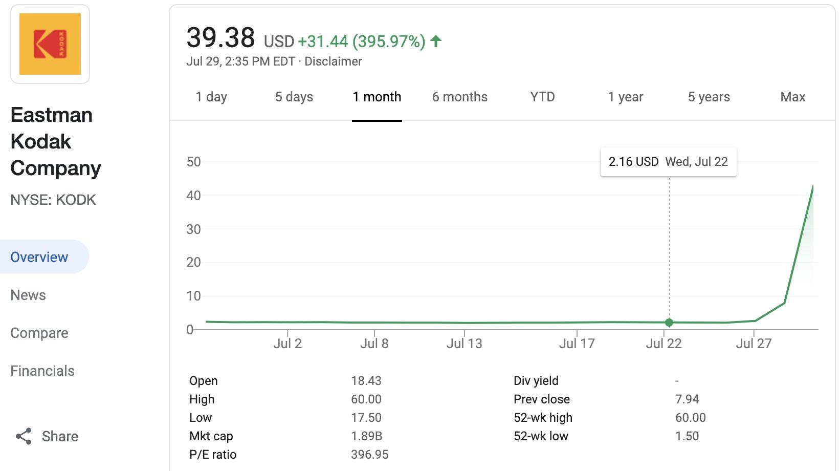 La gráfica de Kodak demuestra que las acciones pueden ser más volátiles que el Bitcoin.