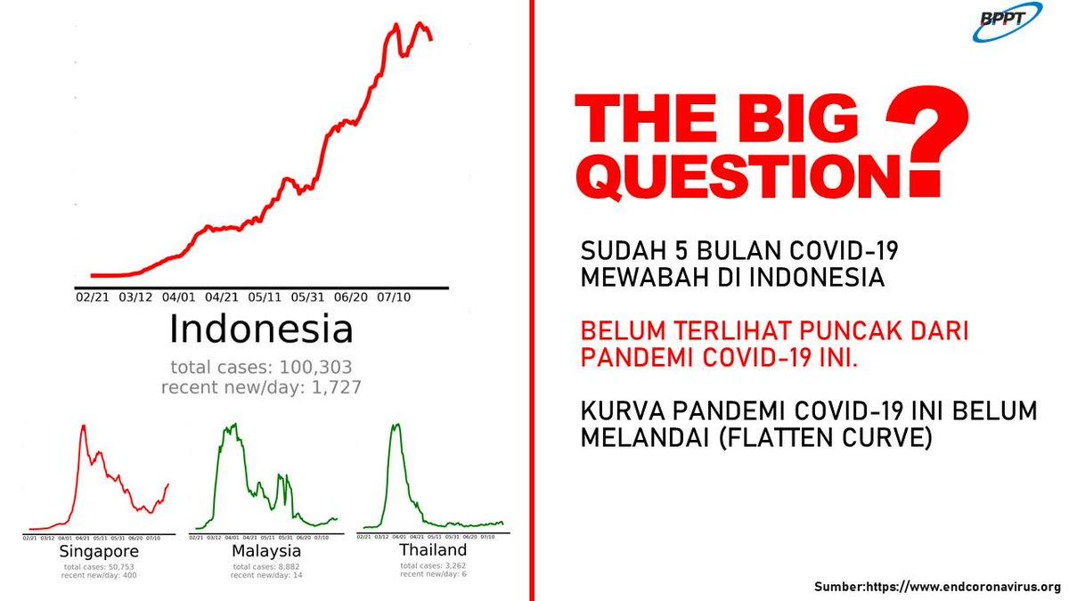 Banggainovasiindonesia On Twitter Melihat Perkembangan Kasus Covid19 Di Indonesia Selama Lima Bulan Sepertinya Belum Terlihat Puncak Dari Pandemi Ini Dalam Artian Kurva Virus Corona Di Indonesia Belum Menunjukkan Tanda Tanda Untuk Melandai Seperti
