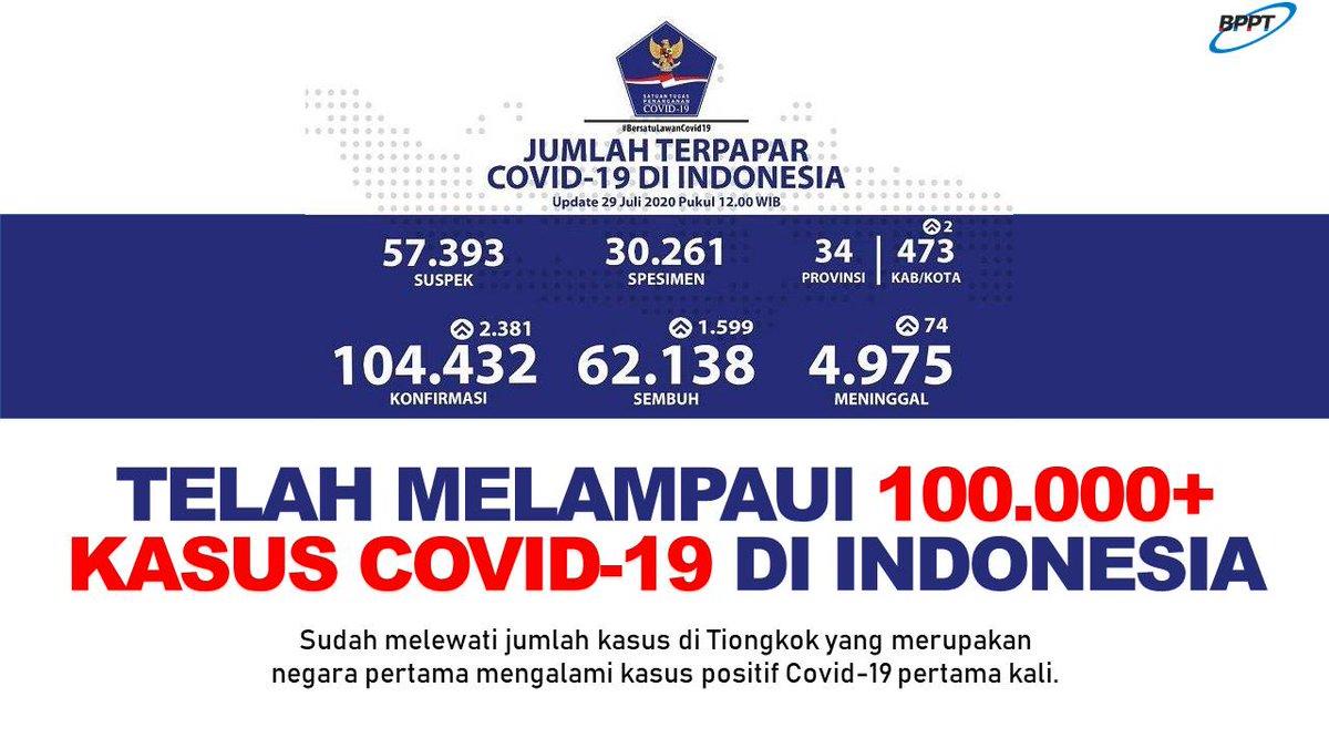 Banggainovasiindonesia No Twitter Melihat Perkembangan Kasus Covid19 Di Indonesia Selama Lima Bulan Sepertinya Belum Terlihat Puncak Dari Pandemi Ini Dalam Artian Kurva Virus Corona Di Indonesia Belum Menunjukkan Tanda Tanda Untuk Melandai Seperti