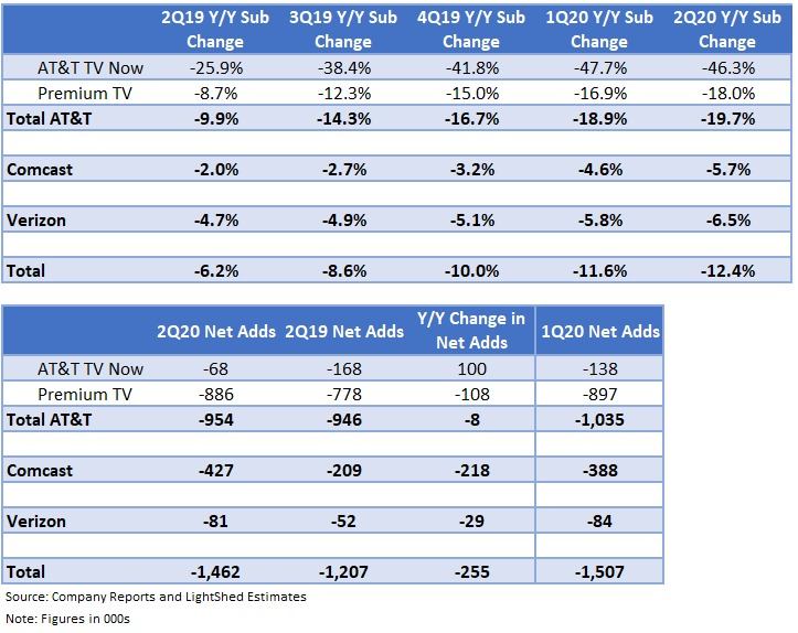 😱#cordcutting $CMCSA $T $VZ Comcast subs down ~6% y-o-y Verizon subs down 6.5% y-o-y AT&T/DirecTV subs down ~20% collectively another 1.5 million subs lost in Q2 2020, same as Q1 2020