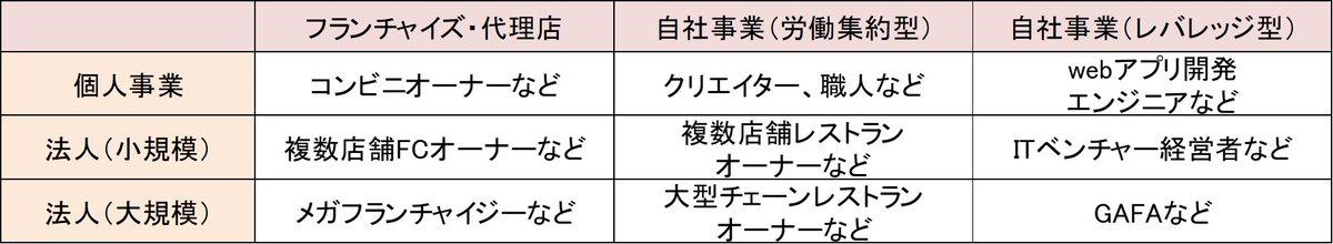 """転職市場に隣接する「独立・起業マーケット」は、目指す形態が""""個人事業""""か""""法人""""かで進め方が180度異なり、また、事業が""""労働集約型""""か""""レバレッジ型""""かによっても方法論がまったく違ってくる。この巨大市場をどう発展させていくのかが、日本の生産性を高めるための最重要なカギだと考えています。"""