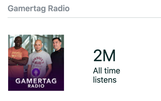 Gamertag Radio just reached 2 million listens on Audioboom. 12 million listens overall for @gamertagradio. Thank you everyone for all the support! 🎙️