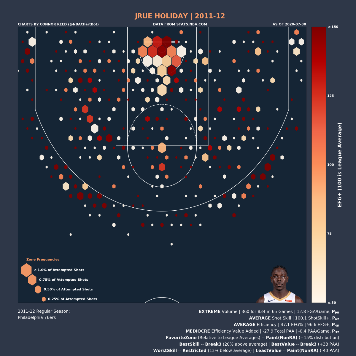 Jrue Holiday's 2011-12 Shot Chart:  Volume: EXTREME | P_90 (percentile) Shot Skill: AVERAGE | P_62 Efficiency: AVERAGE | P_46 Efficiency Value: MEDIOCRE | P_32  Favorite Zone: Paint(NonRA) Best Skill Zone: Break3 Best Value Zone: Break3  #JrueHoliday #76ers #HereTheyComepic.twitter.com/0Geq9EwcP0