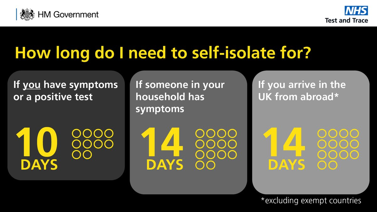 You must now self-isolate for 10 days if you: ▶️ have symptoms of #COVID19 ▶️ receive a positive test result People in your household should continue to self-isolate for 14 days. More info: ▶️ nhs.uk/conditions/cor…