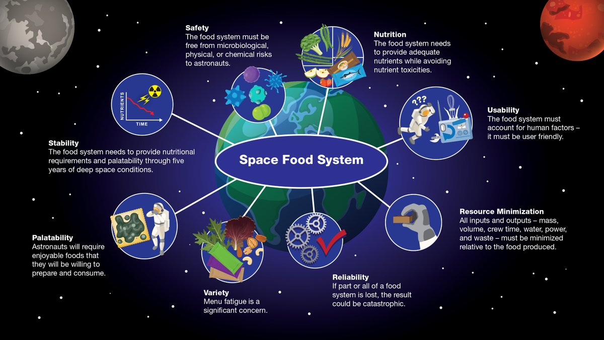 Space explorers need a food system, but there are challenges. In low-Earth orbit, providing food is easier than on long-duration exploration missions to the Moon or Mars. As we dare to explore, food and nutrition are critical elements we have to get right. bit.ly/3gcF0lG