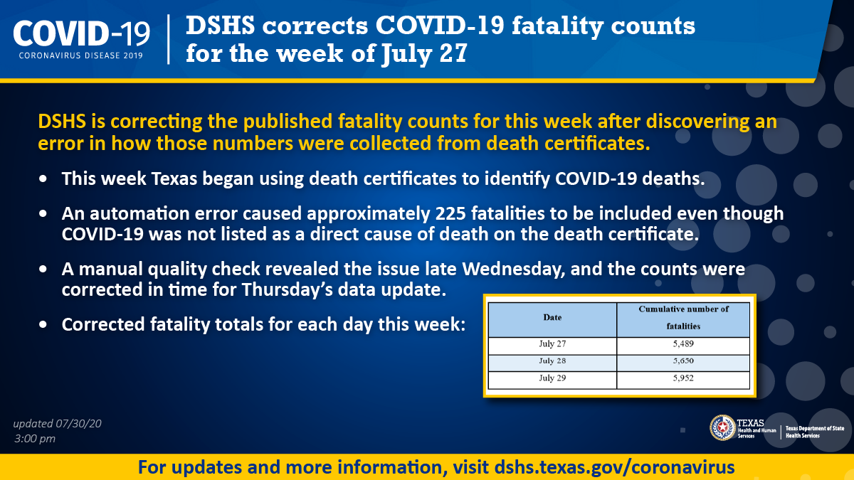 DSHS corrects COVID-19 fatality counts for the week of July 27. An automation error caused 225 fatalities to be included even though COVID-19 was not listed as a direct cause of death on the death certificate. #COVID19TX dashboard: bit.ly/3be7qbJ