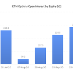 Image for the Tweet beginning: 260k ether options expiring tomorrow
