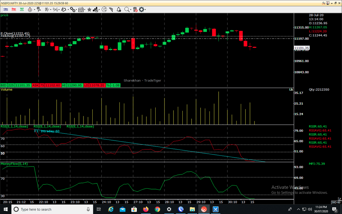 #Niftyfutures hrly chart, showing clear distribution  #Trader #Nifty #Banknifty #optiontrading @business #RIL #RILAGM #FUTURES #CNBC #Scalping #Cnbc #Daytrader  #tradingprofits #Trading #Intraday #selling #bearish @ZeeBusiness @CNBC_Awaaz  #positional #delivery #Hdfcbank #Infosyspic.twitter.com/GBBOMv58mf