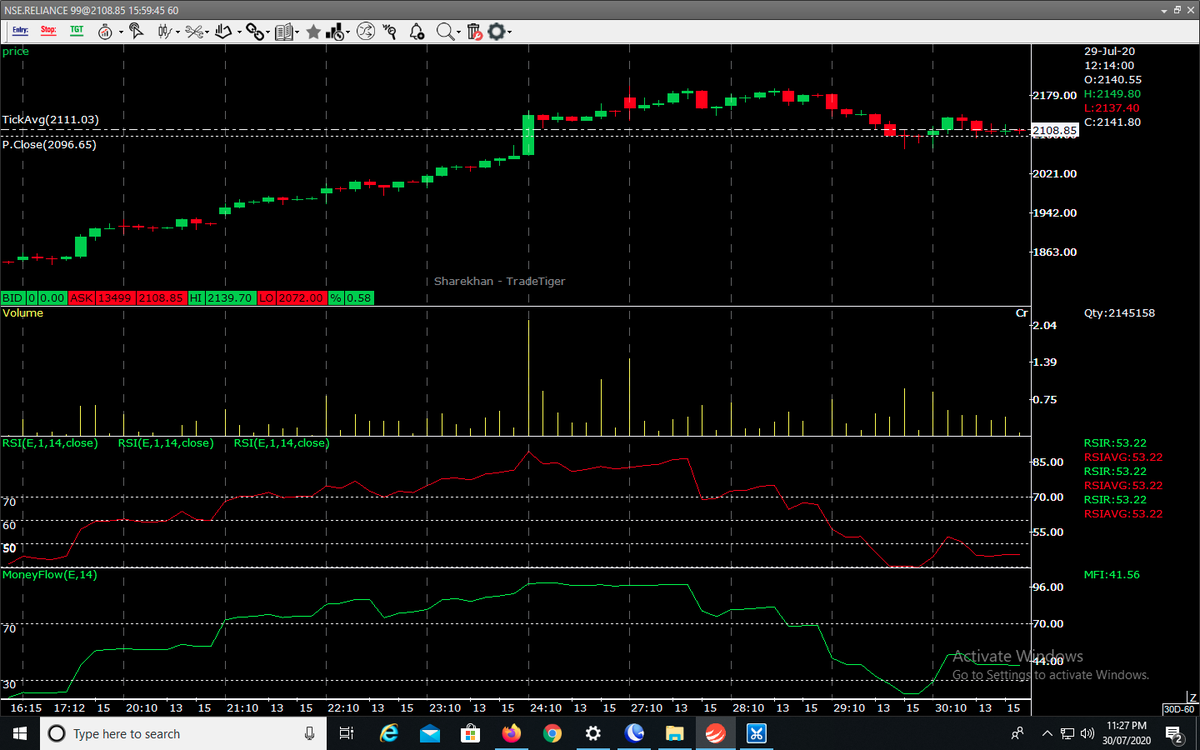 Watch #Reliance hrly chart, what will happen tomorrow...??? #Trader #Nifty #Banknifty #optiontrading @business  #RIL #RILAGM #FUTURES #CNBC #Scalping #Daytrader  #tradingprofits #Trading #Intraday #selling #bearish @ZeeBusiness @CNBC_Awaaz #positional #delivery #Hdfcbank #Infosyspic.twitter.com/8soRfat1N1