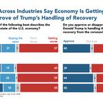 Image for the Tweet beginning: Majorities across job industries say