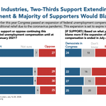 Image for the Tweet beginning: 2 in 3 Americans support