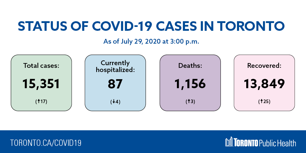 Toronto Public Health On Twitter Today S Summary Of Covid19 Cases In Toronto