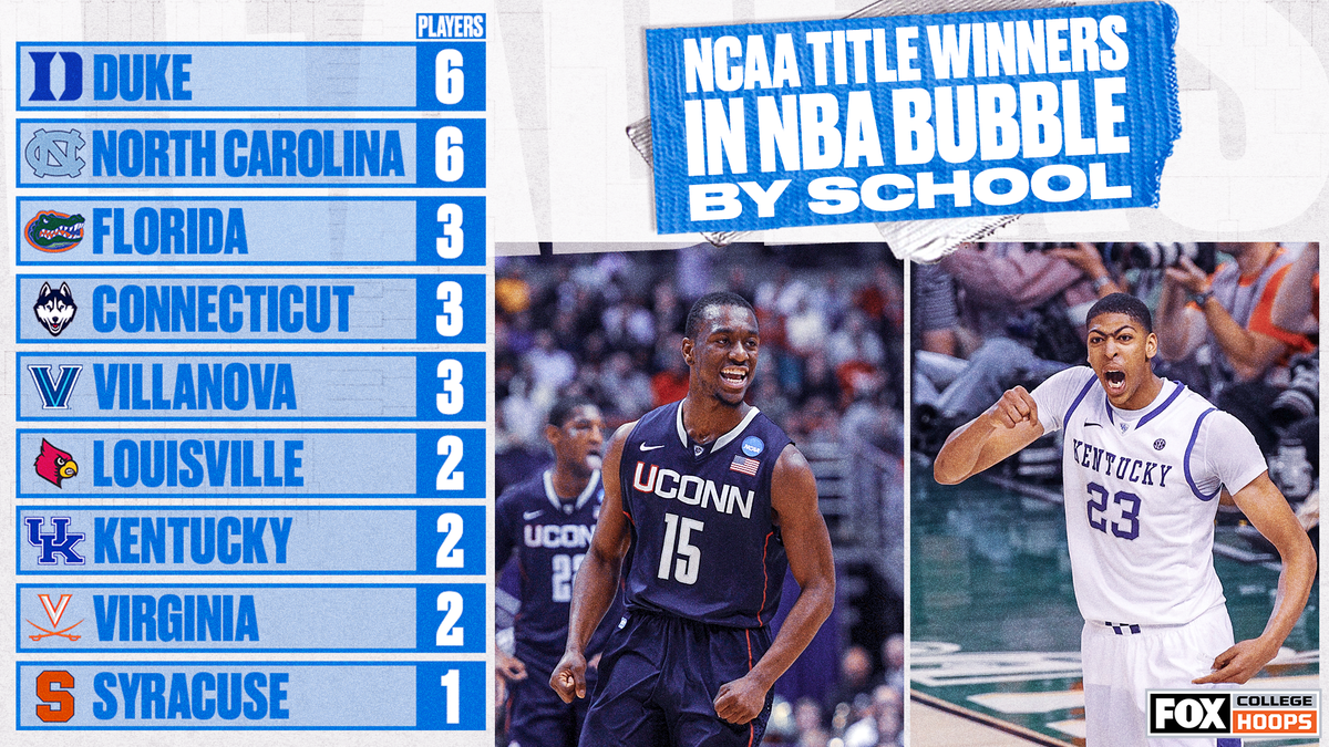 These are all the schools with players who won an NCAA Title in the NBA bubble 💪