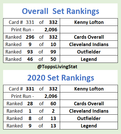 Rankings to go with last week's print runs of the the #ToppsLivingSet https://t.co/1aCSRWe0ud https://t.co/2d54Sqa8m1